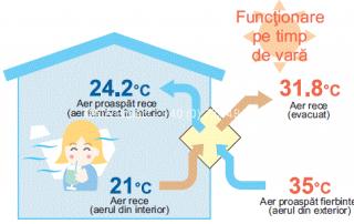 Cum functioneaza un recuperator de caldura