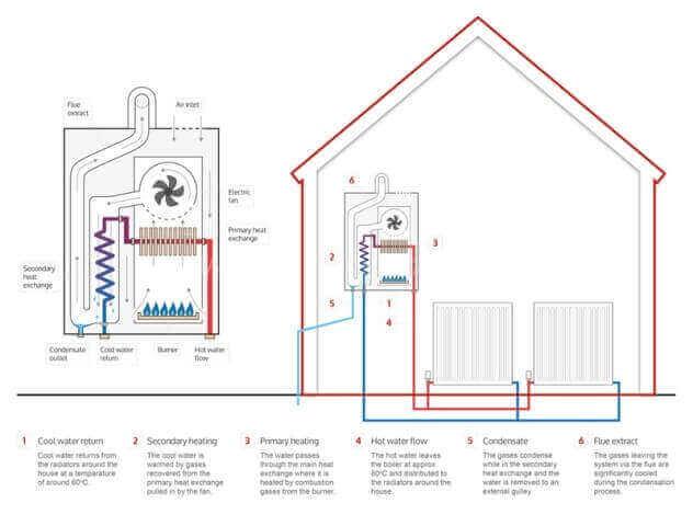 Centrala termica in condensatie functionare AIA Proiect