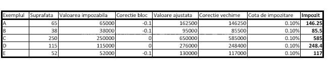 Exemple de calcul impozit cladire persoana fizica utilizare rezidentiala