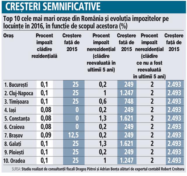 Impozit cladire 2016 Bucuresti vs alte orase