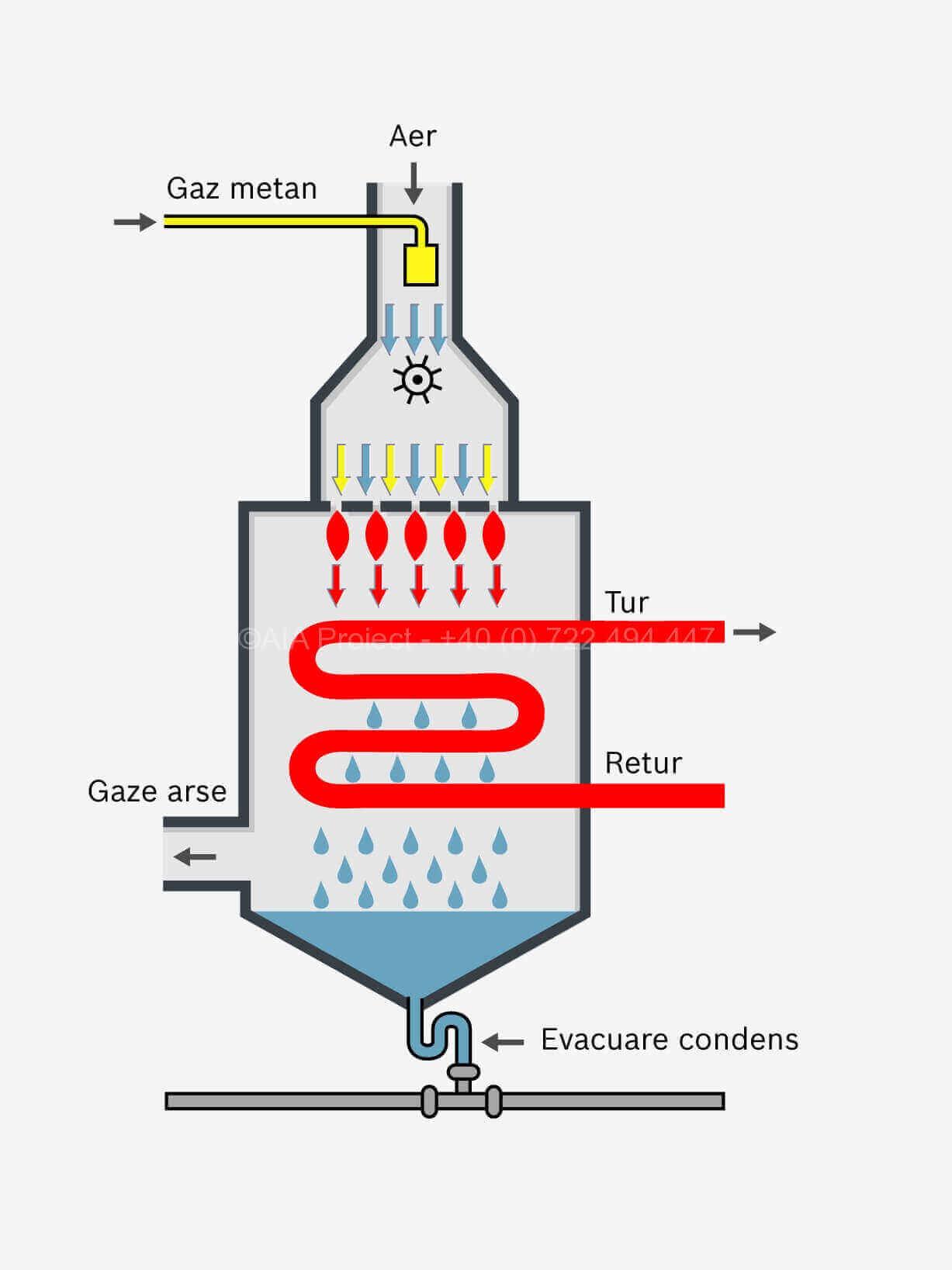 Principii centrala temica in condensatie AIA Proiect