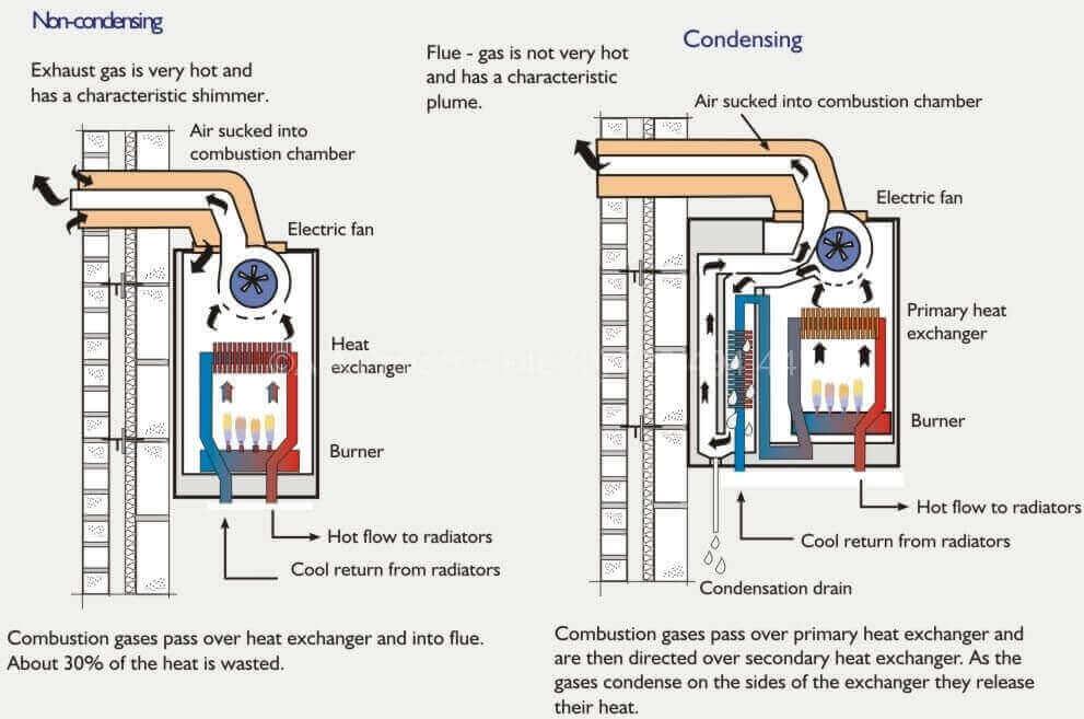 Principiul condensarii comparatie AIA Proiect